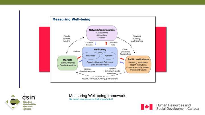 Measuring Well-being framework.