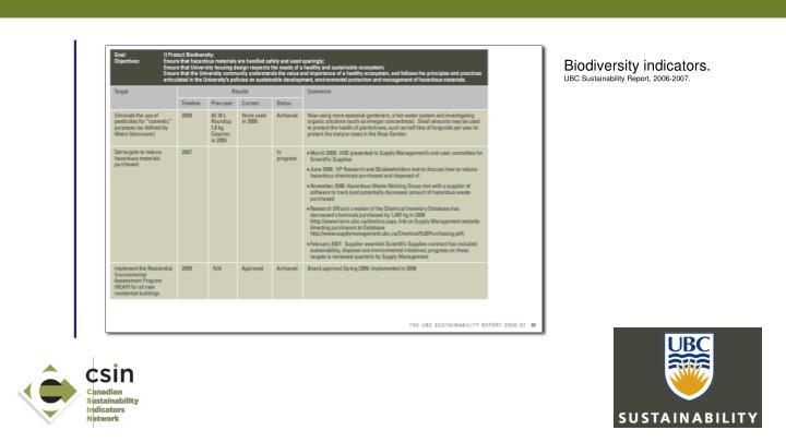 Biodiversity indicators.