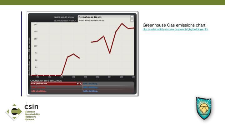 Greenhouse Gas emissions chart.