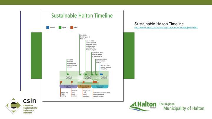Sustainable Halton Timeline