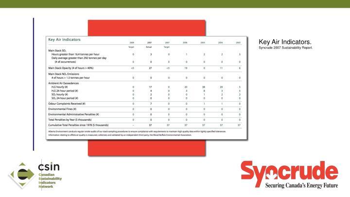 Key Air Indicators.