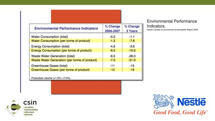 Environmental Performance Indicators.