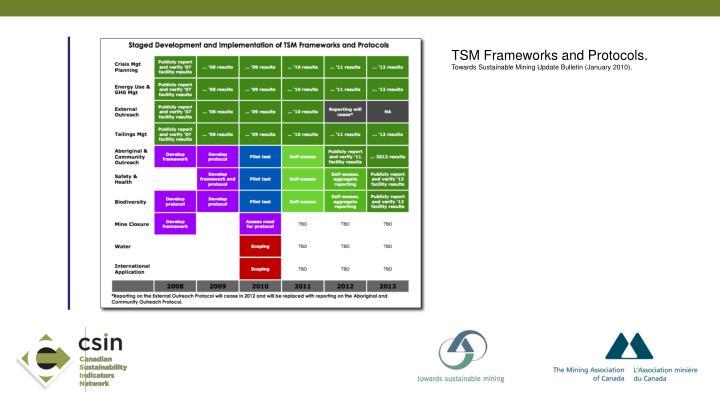 TSM Frameworks and Protocols.
