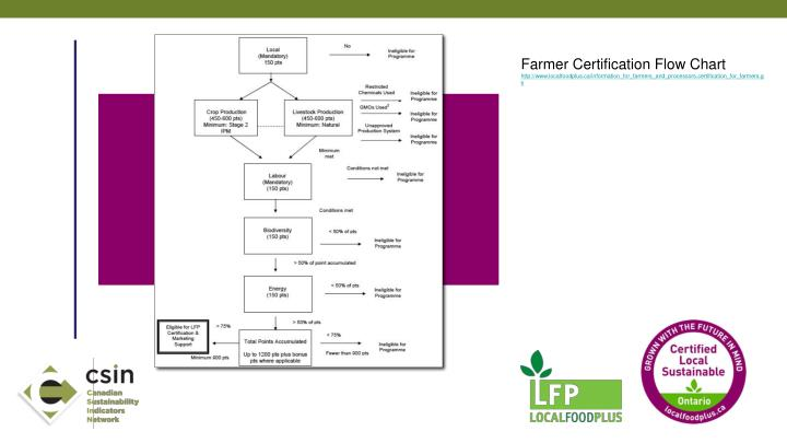 Farmer Certification Flow Chart