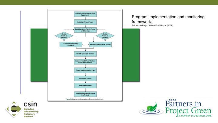 Program implementation and monitoring framework.