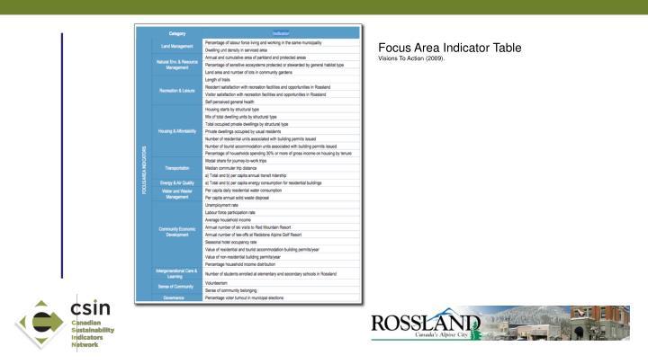 Focus Area Indicator Table