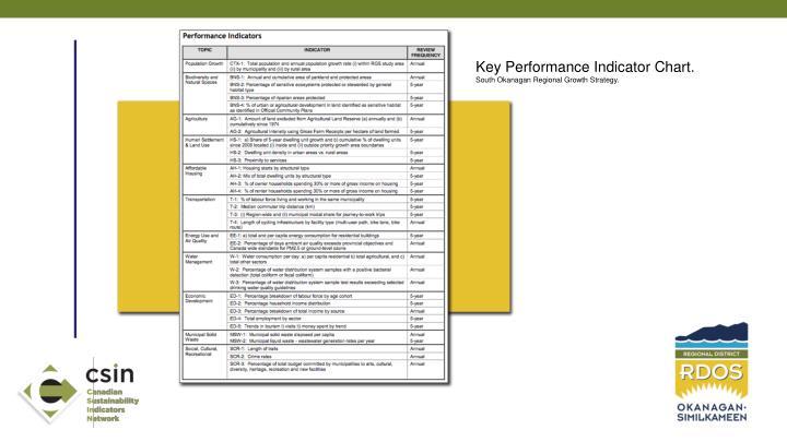 Key Performance Indicator Chart.