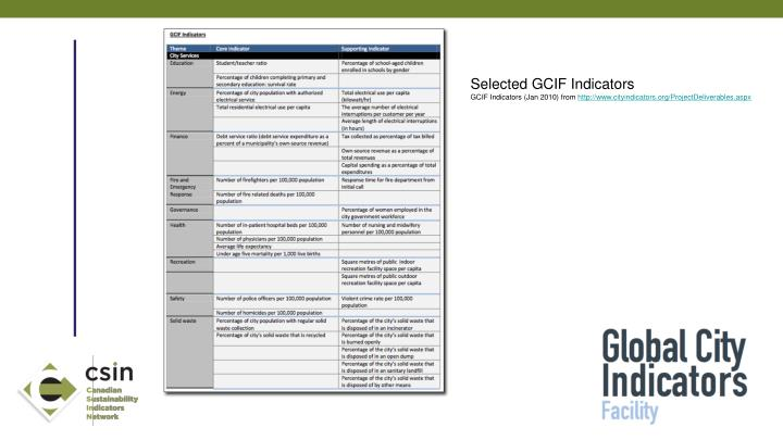 Selected GCIF Indicators