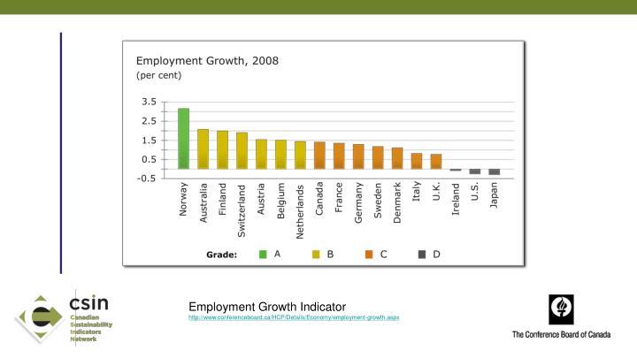 Employment Growth Indicator