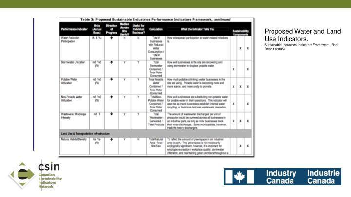 Proposed Water and Land Use Indicators.
