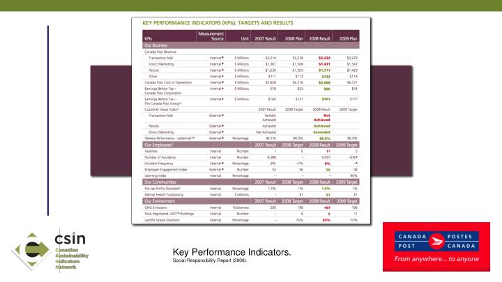Key Performance Indicators.