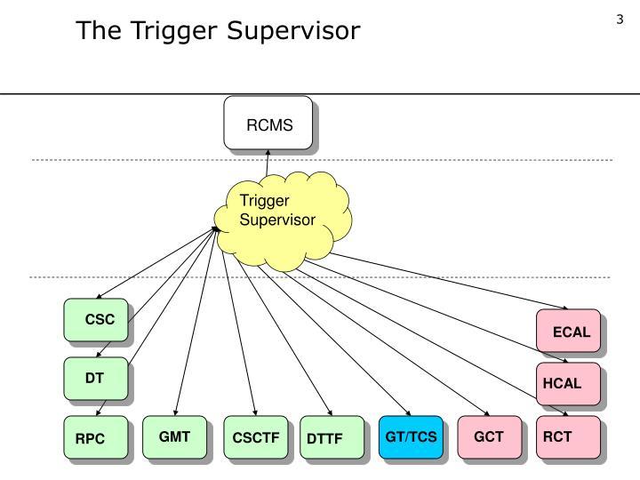The Trigger Supervisor