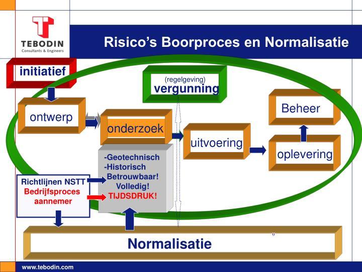 Risico's Boorproces en Normalisatie