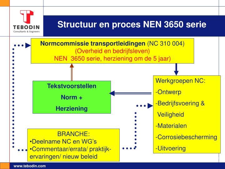 Structuur en proces NEN 3650 serie