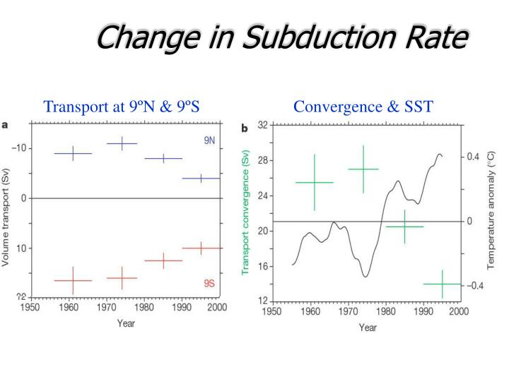 Change in Subduction Rate