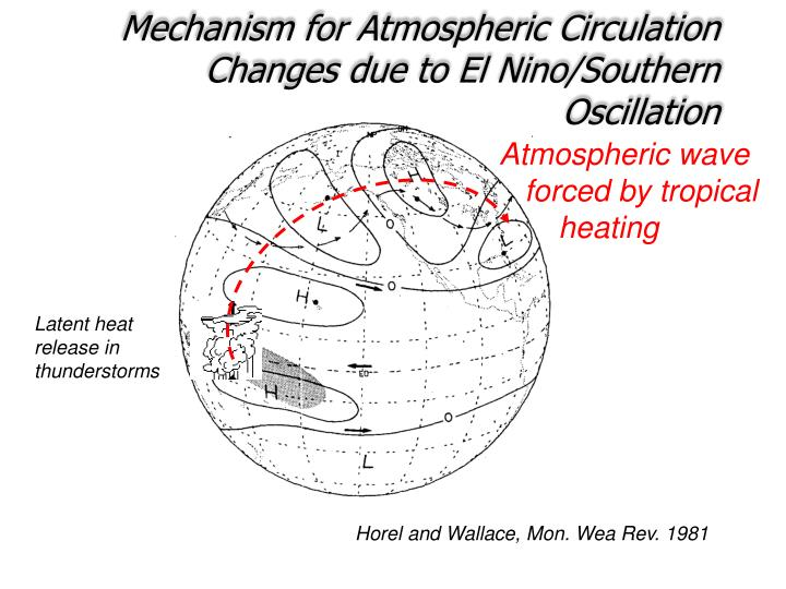 Mechanism for Atmospheric Circulation Changes due to El Nino/Southern Oscillation