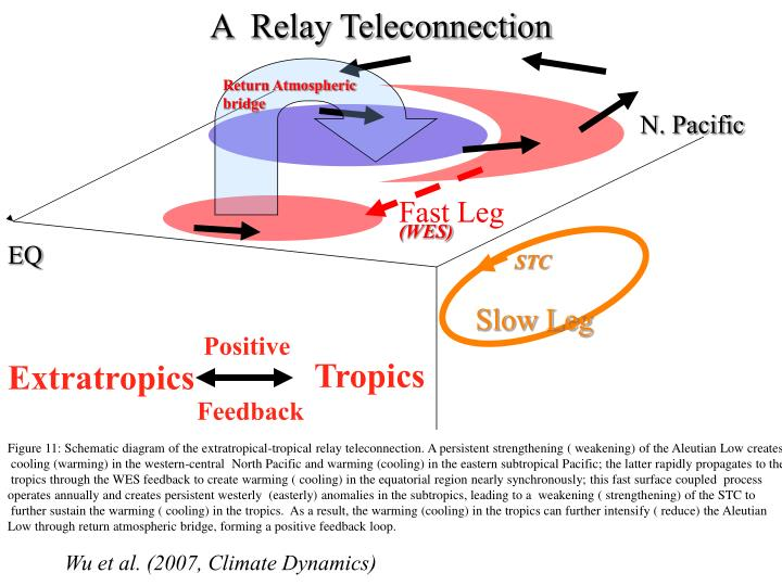 A  Relay Teleconnection
