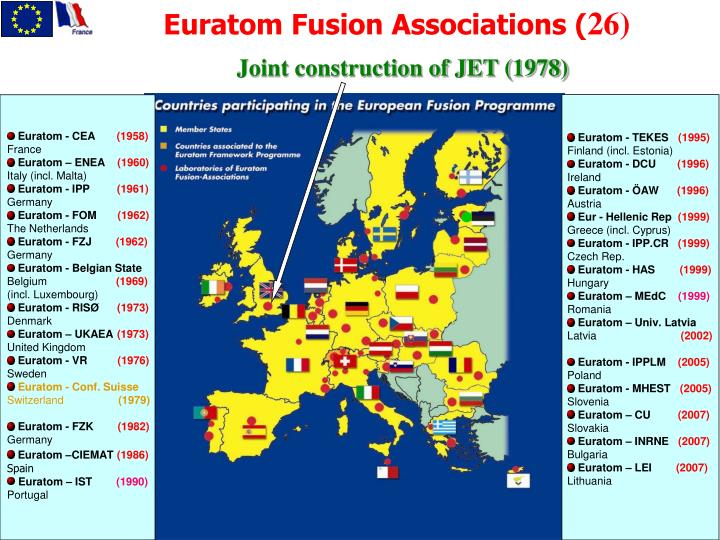 Euratom Fusion Associations (