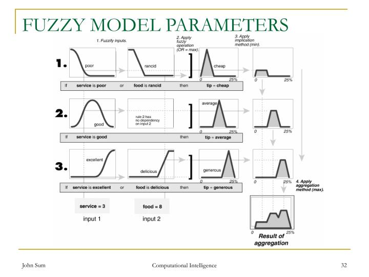 FUZZY MODEL PARAMETERS