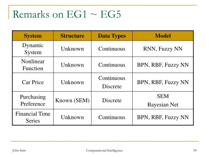 Remarks on EG1 ~ EG5