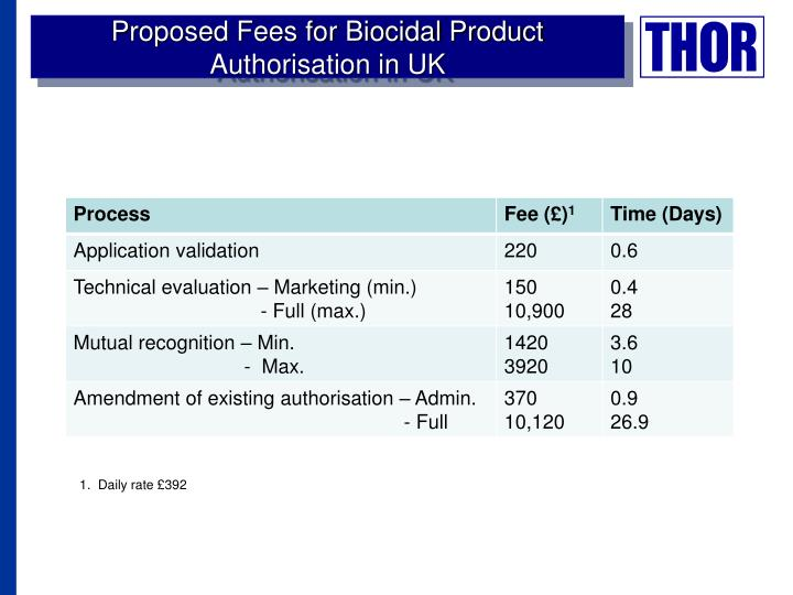 Proposed Fees for Biocidal Product Authorisation in UK