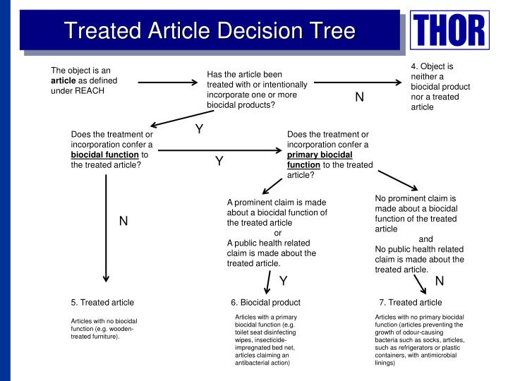 Treated Article Decision Tree