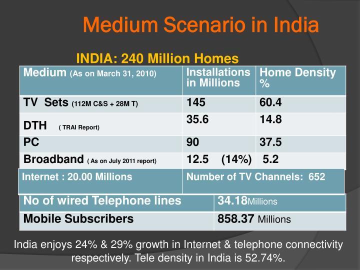 Medium Scenario in India