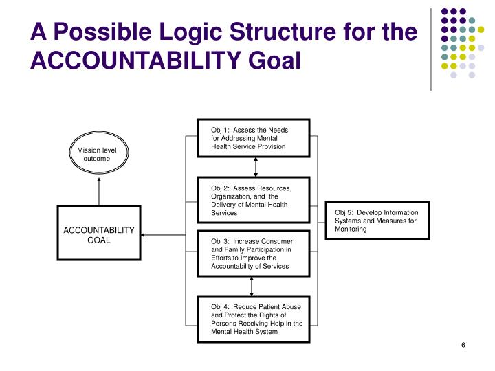 A Possible Logic Structure for the ACCOUNTABILITY Goal