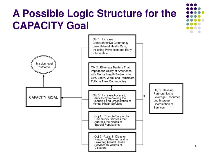 A Possible Logic Structure for the CAPACITY Goal
