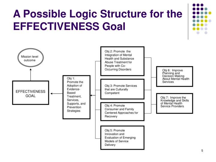 A Possible Logic Structure for the EFFECTIVENESS Goal