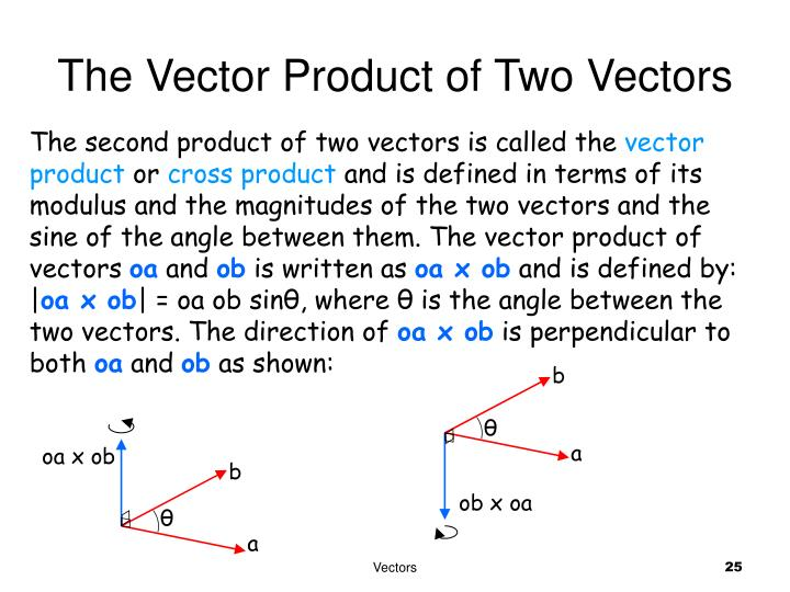 The Vector Product of Two Vectors