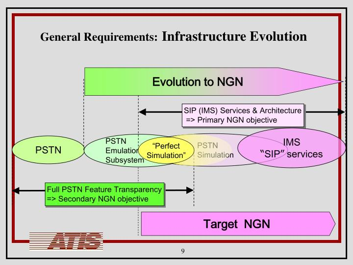 SIP (IMS) Services & Architecture