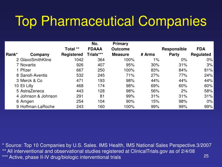 Top Pharmaceutical Companies