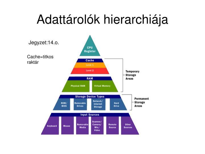 Adattárolók hierarchiája