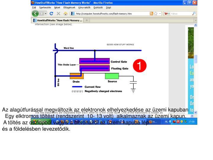 Az alagútfurással megváltozik az elektronok elhelyezkedése az üzemi kapuban
