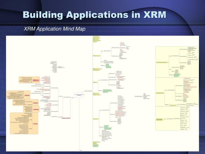 XRM Application Mind Map