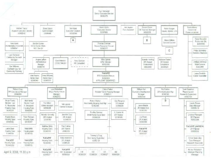 OCD Organizational Chart