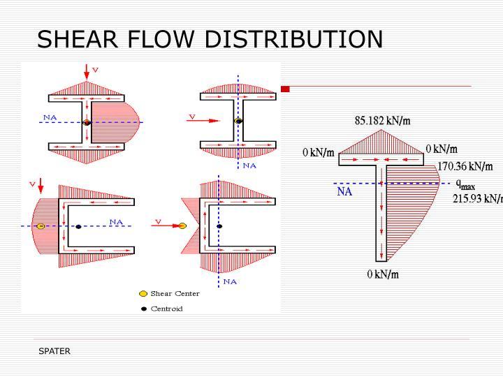 SHEAR FLOW DISTRIBUTION