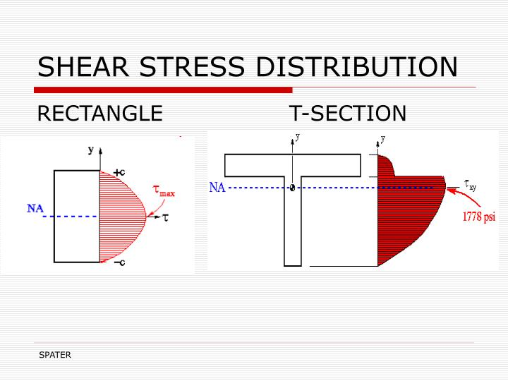 SHEAR STRESS DISTRIBUTION