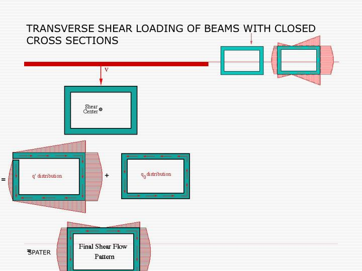 TRANSVERSE SHEAR LOADING OF BEAMS WITH CLOSED CROSS SECTIONS