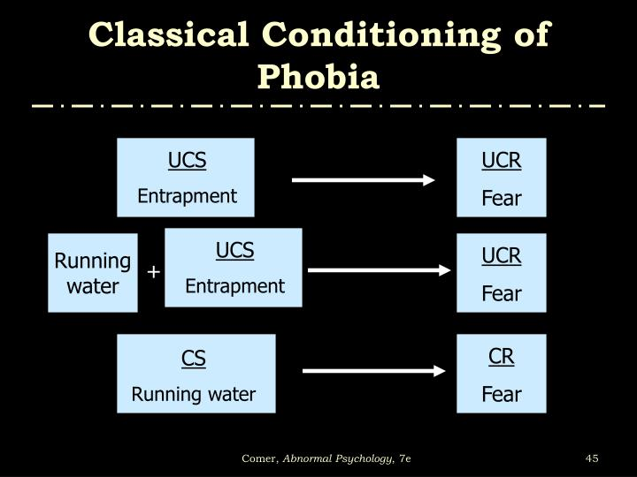 Classical Conditioning of Phobia