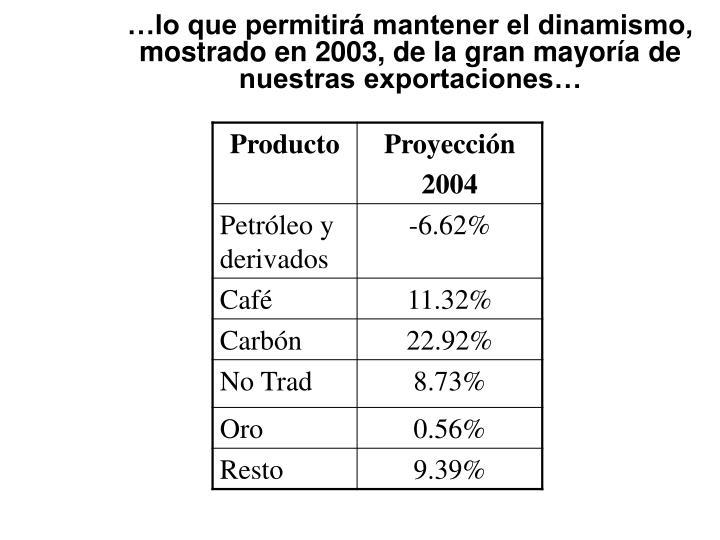 …lo que permitirá mantener el dinamismo, mostrado en 2003, de la gran mayoría de nuestras exportaciones…