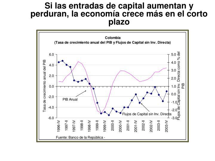 Si las entradas de capital aumentan y perduran, la economía crece más en el corto plazo