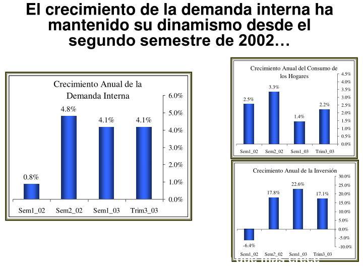 El crecimiento de la demanda interna ha mantenido su dinamismo desde el segundo semestre de 2002…