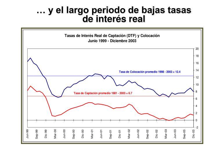 … y el largo periodo de bajas tasas de interés real