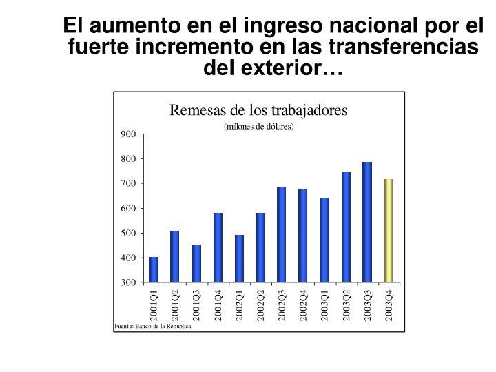 El aumento en el ingreso nacional por el fuerte incremento en las transferencias del exterior…