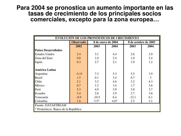 Para 2004 se pronostica un aumento importante en las tasas de crecimiento de los principales socios comerciales, excepto para la zona europea…