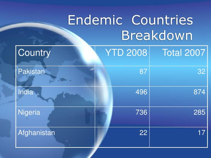 Endemic  Countries