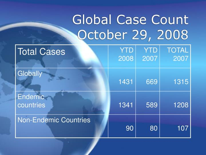Global Case Count