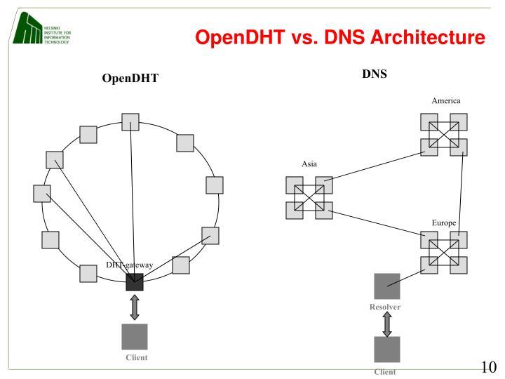 OpenDHT vs. DNS Architecture